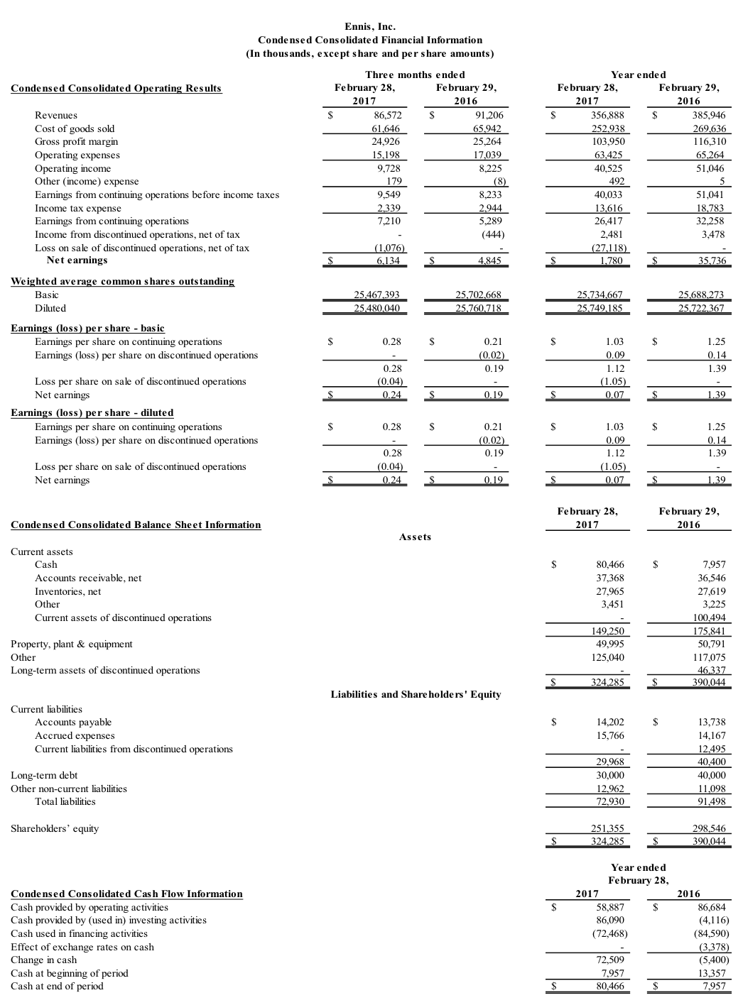 Condensed Consolidated Financial Information