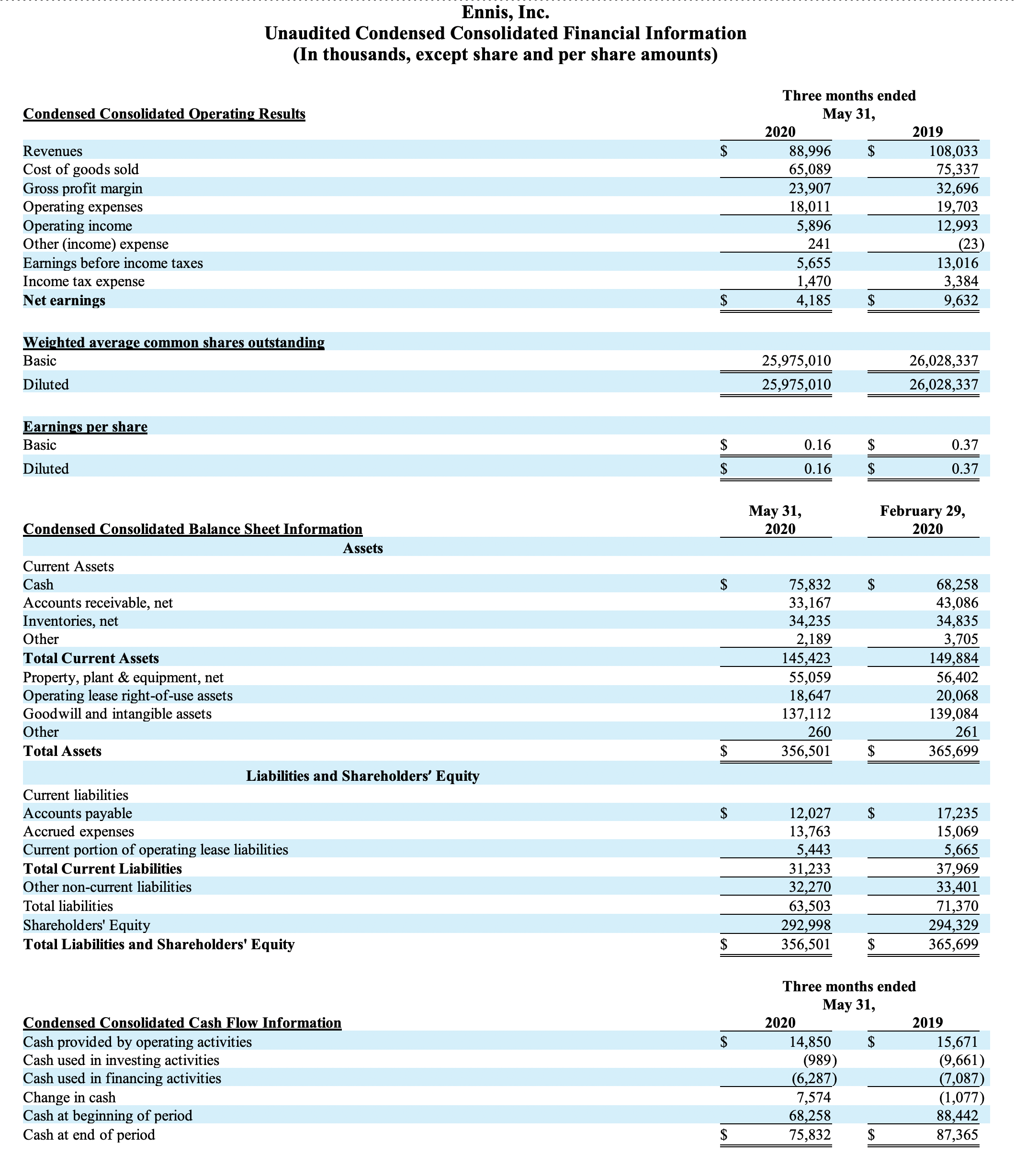 Quarter Ended 5-31-20 Unaudited Condensed Consolidated Financial Information.