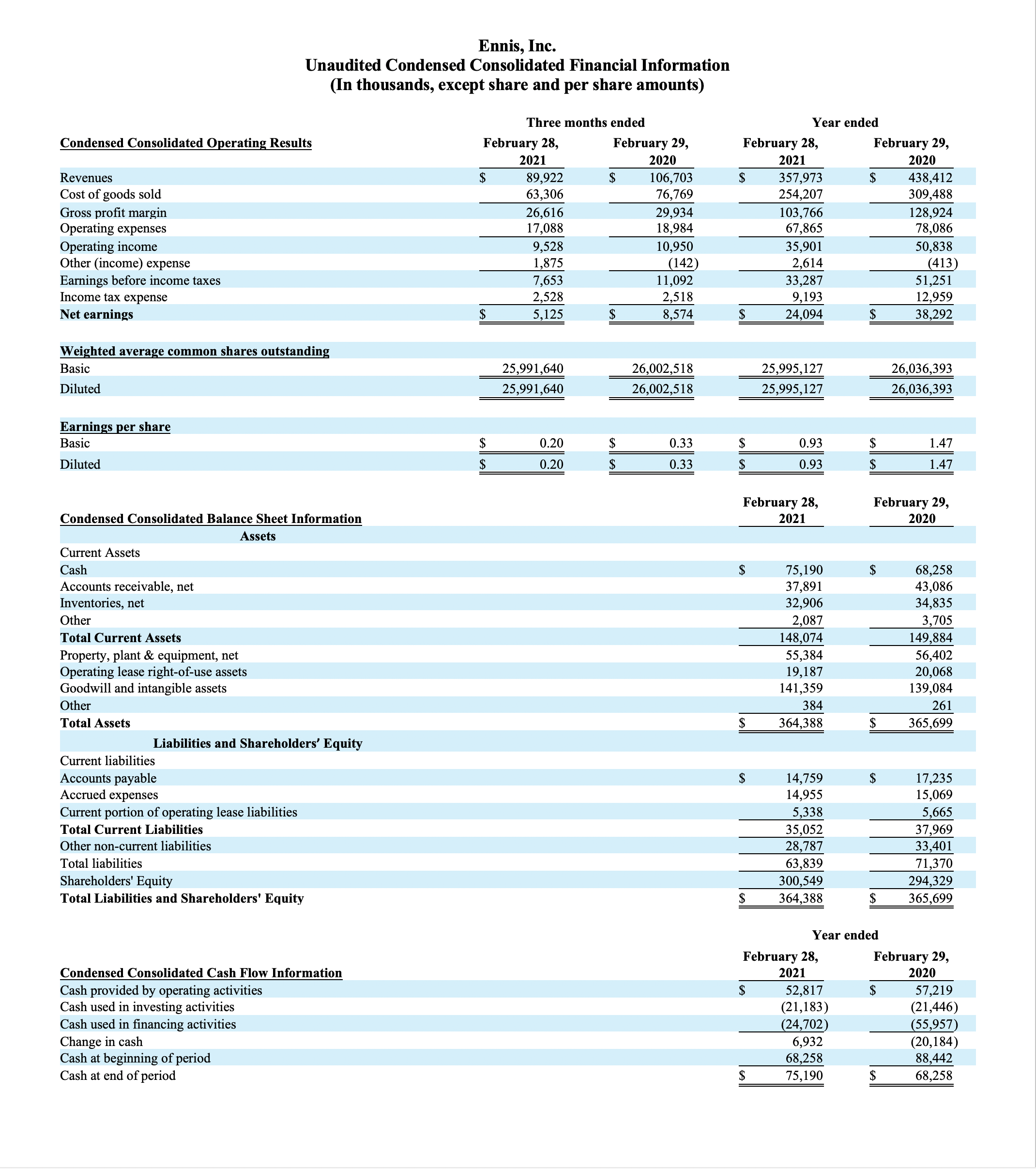 Ennis, Inc. Unaudited Condensed Consolidated Financial Information (In thousands, except share and per share amounts)