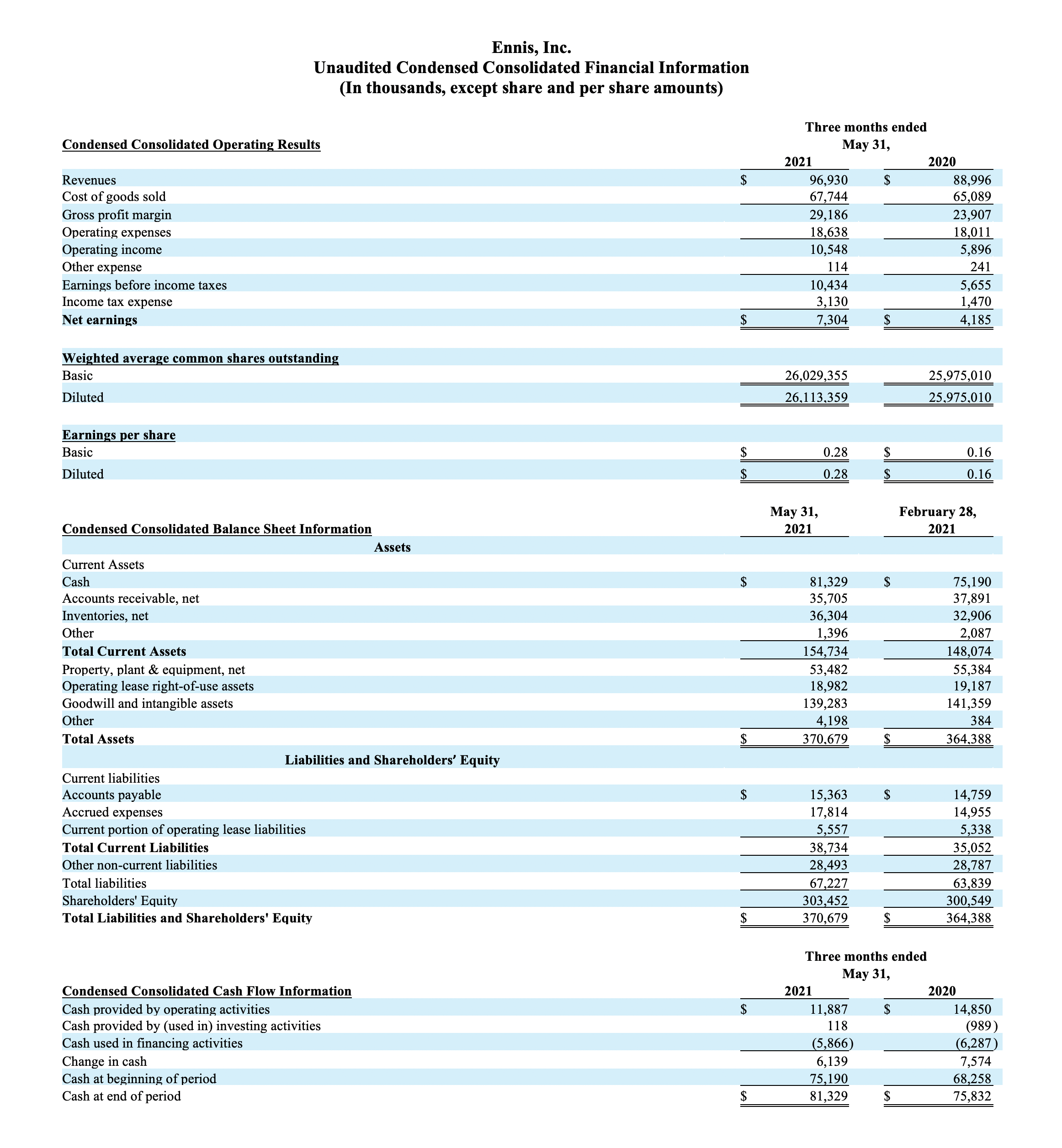 Unaudited Condensed Consolidated Financial Information Qtr Ended MAY 31-2021